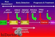 ژنهای تومورزاچه نوع ژنهایی هستند