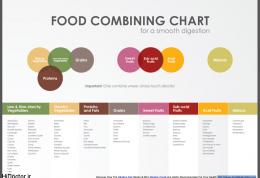 درباره چارت ترکیب غذاها چه میدانید