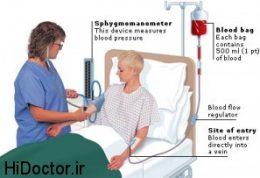 مراقبتهای پرستاری در خصوص اختلال مایعات بدن