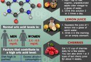 چگونه  سطح اسید اوریک را کنترل کنیم؟