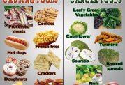 درصد سرطان زایی این مواد خوراکی بالاست