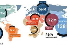 نقشه آمار مبتلایان به بیماری دیابت در جهان