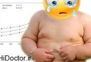چاق شدن نوجوانان و اطفال
