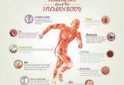 درباره بدنتان بیشتر بدانید