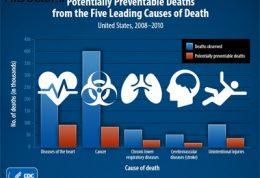 عوامل مختلف مرگ و میر در مردان و زنان