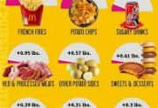 توصیه های مهم برای پیشگیری از چاقی شکمی