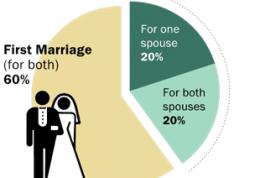 زنانی که طلاق گرفته اند برای ازدواج مناسبند؟
