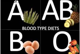انواع گروه خونی و رژیم های غذایی مربوط به آن ها