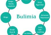ویژگی های شاخص بولیمیا