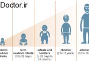 فروید و مرحله ای بودن رشد در کودکان