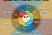 همه تاثیرات منفی تغییرات آب و هوایی