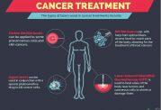 درمان سرطان با کمک لیزر