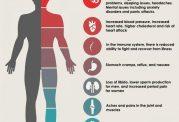 علائم و نشانه های استرس در بدن