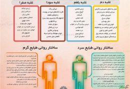 بررسی اخلاط چهارگانه از نظر طب سنتی
