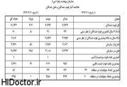 آمار فوت مردان تهرانی بیشتر از زنان است!