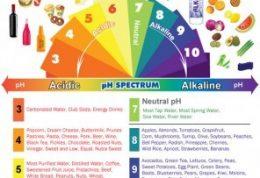 برطرف شدن اسیدیته بدن با این روش ها