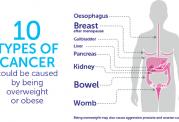 سرطان کیسه صفرا و مقابله با آن
