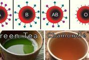 انتخاب چای متناسب با گروه خونی
